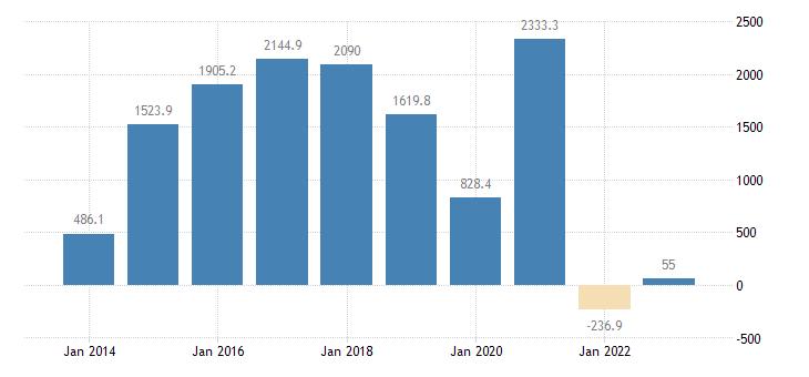 slovenia international trade trade balance eurostat data