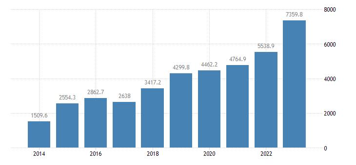 slovenia intra eu trade trade balance eurostat data