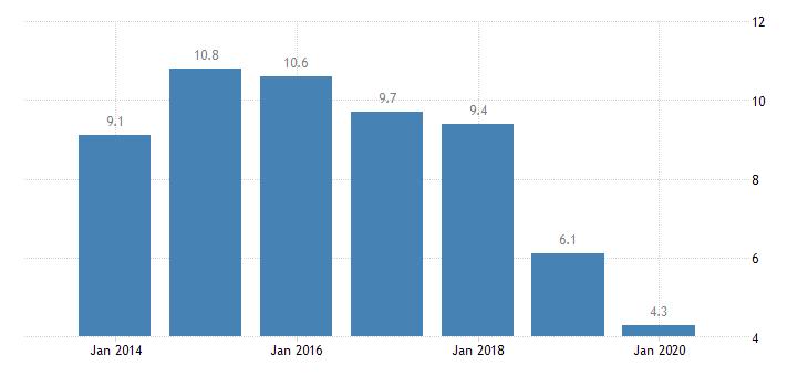 slovenia involuntary temporary employment eurostat data