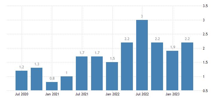 slovenia job vacancy rate arts entertainment recreation other service activities eurostat data