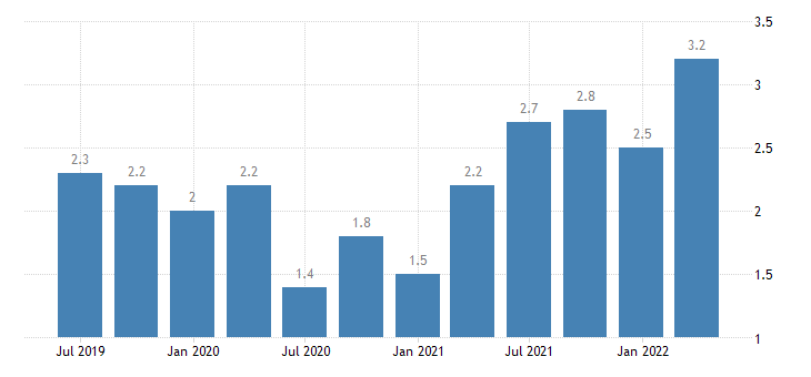 slovenia job vacancy rate industry construction services except activities of households as employers extra territorial organisations bodies eurostat data