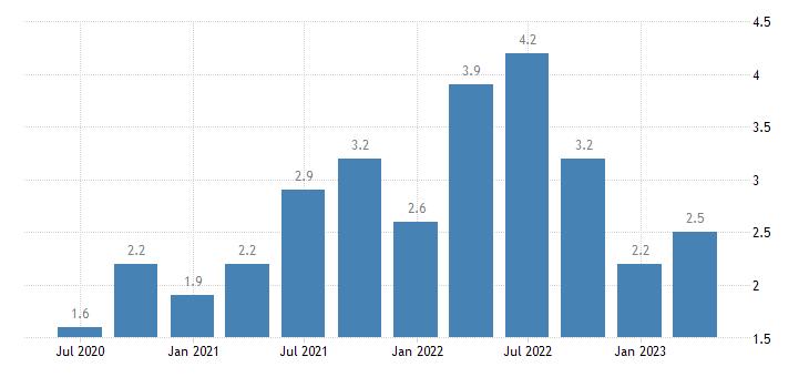 slovenia job vacancy rate information communication eurostat data