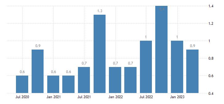 slovenia job vacancy rate public administration defence education human health social work activities eurostat data