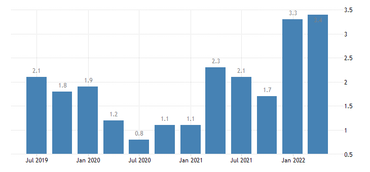 slovenia job vacancy rate real estate activities eurostat data