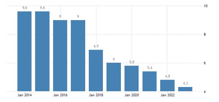 slovenia jobless households eurostat data