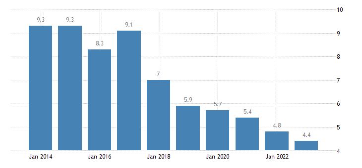slovenia jobless households females eurostat data
