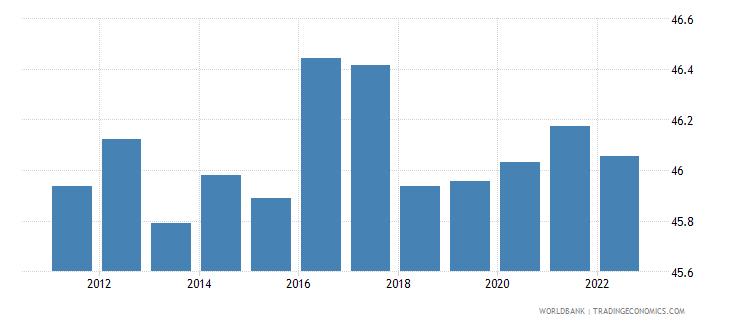 slovenia labor force female percent of total labor force wb data