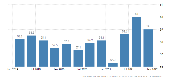 Slovenia Labor Force Participation Rate