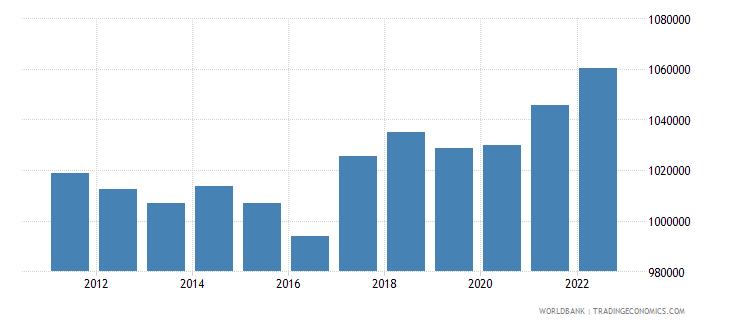 slovenia labor force total wb data