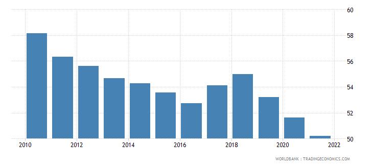slovenia labor force with intermediate education female percent of female labor force wb data