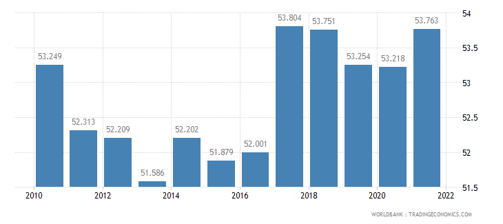 slovenia labor participation rate female percent of female population ages 15 plus  wb data