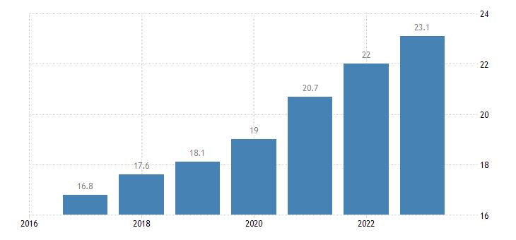 slovenia labour cost for lci compensation of employees plus taxes minus subsidies eurostat data
