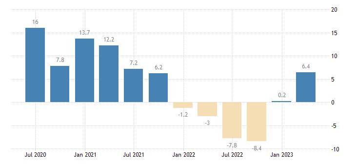 slovenia labour cost idx education eurostat data