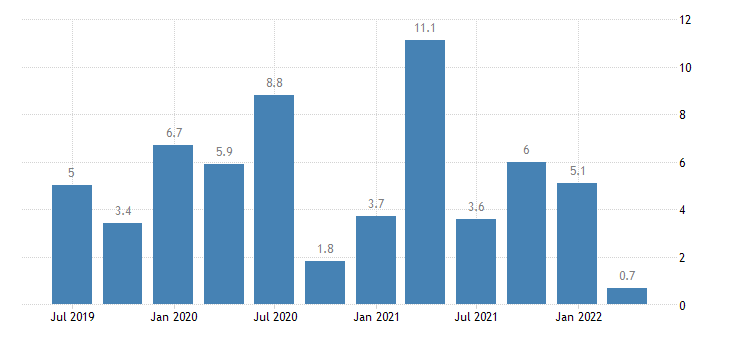 slovenia labour cost idx eurostat data