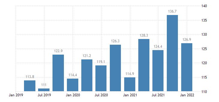 slovenia labour cost idx in construction eurostat data
