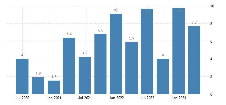 slovenia labour cost idx industry except construction eurostat data