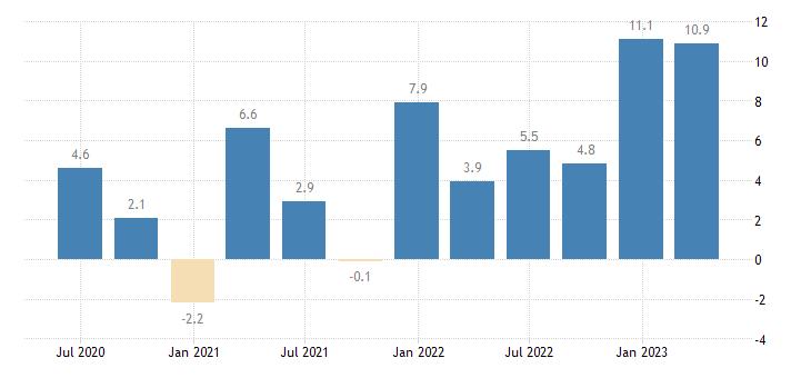 slovenia labour cost idx real estate activities eurostat data