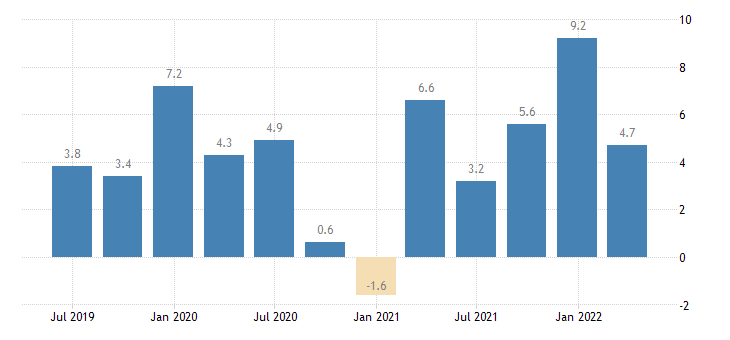 slovenia labour cost idx services of the business economy eurostat data