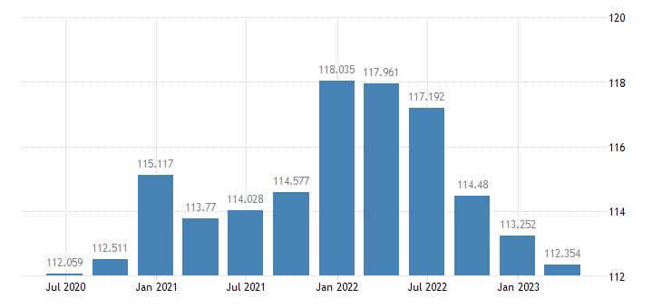 slovenia labour productivity unit labour costs eurostat data