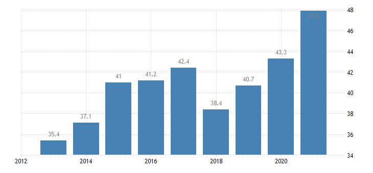 slovenia labour transitions from temporary to permanent contracts eurostat data