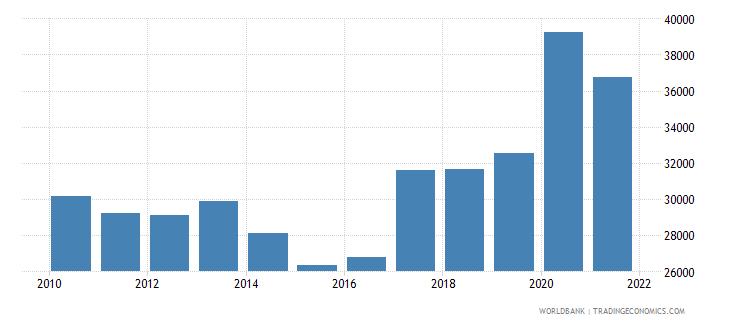 slovenia liquid liabilities in millions usd 2000 constant wb data