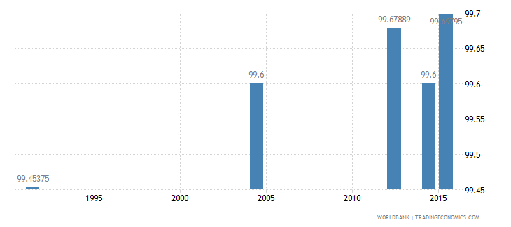 slovenia literacy rate adult female percent of females ages 15 and above wb data