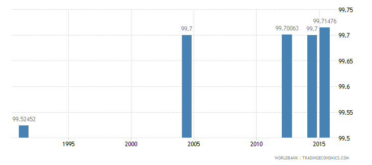 slovenia literacy rate adult total percent of people ages 15 and above wb data