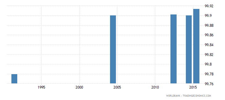 slovenia literacy rate youth female percent of females ages 15 24 wb data