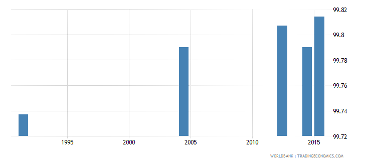 slovenia literacy rate youth male percent of males ages 15 24 wb data