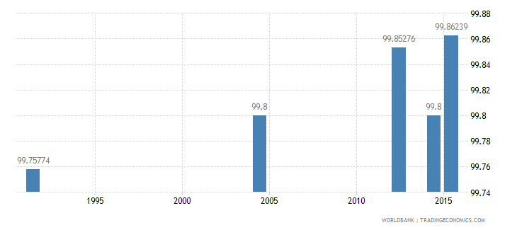 slovenia literacy rate youth total percent of people ages 15 24 wb data