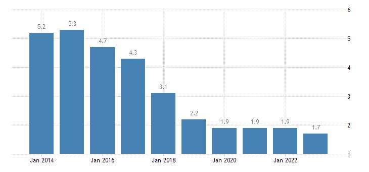 slovenia long term unemployment rate eurostat data