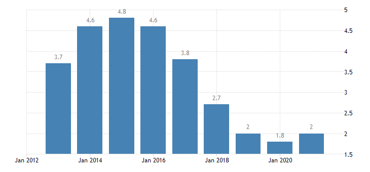 slovenia long term unemployment rate females eurostat data