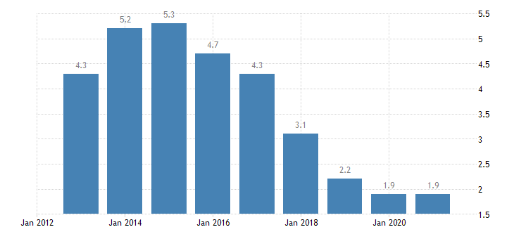 slovenia long term unemployment rate percent of active population aged 15 74 eurostat data