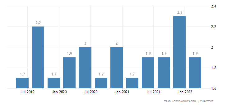 Slovenia Long Term Unemployment Rate