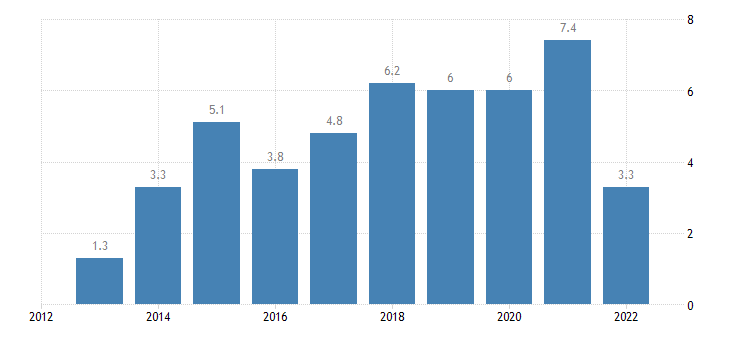 slovenia main balance of payments international investment position items as share of gdp bpm6 in partnership with rest of the world eurostat data