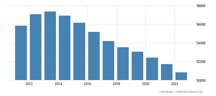 slovenia male population 00 04 wb data