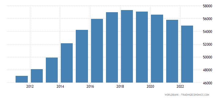 slovenia male population 05 09 wb data