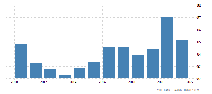 slovenia manufactures exports percent of merchandise exports wb data