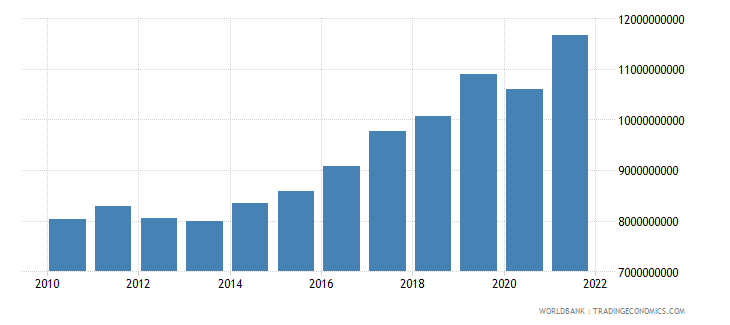 slovenia manufacturing value added constant 2000 us dollar wb data