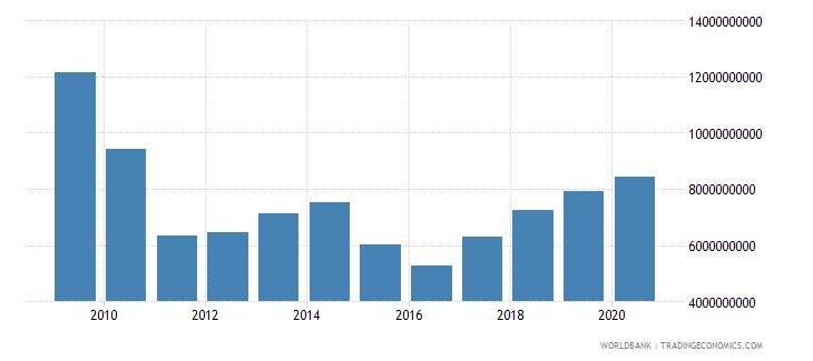 slovenia market capitalization of listed companies us dollar wb data