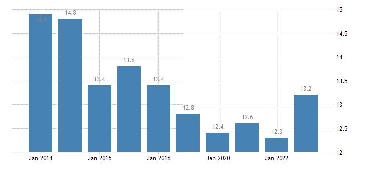 slovenia median of the housing cost burden distribution cities eurostat data