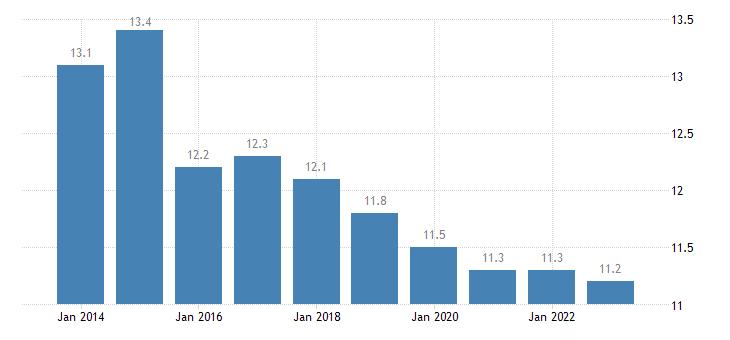slovenia median of the housing cost burden distribution females eurostat data
