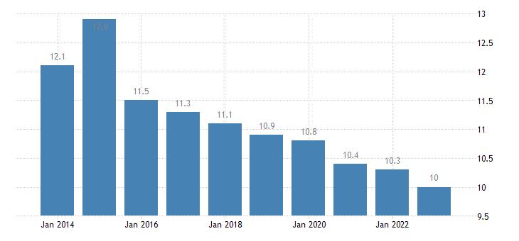 slovenia median of the housing cost burden distribution less than 18 years eurostat data