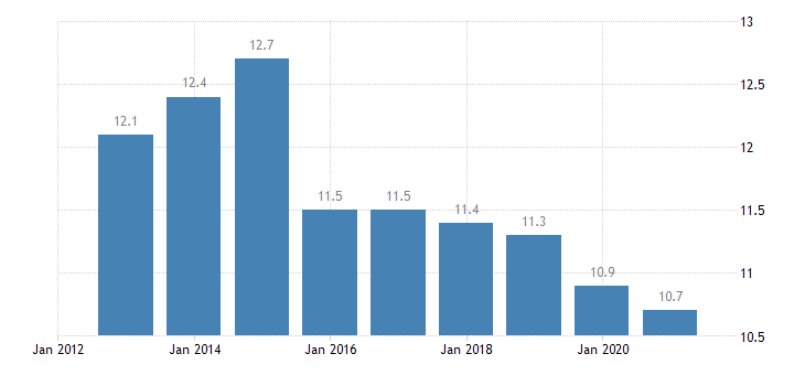 slovenia median of the housing cost burden distribution males eurostat data