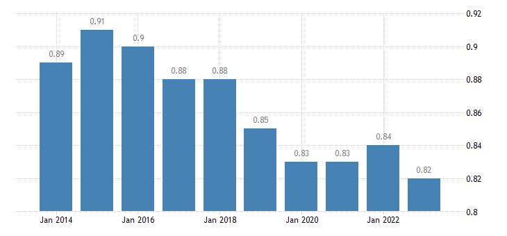 slovenia median relative income of elderly people 60 eurostat data