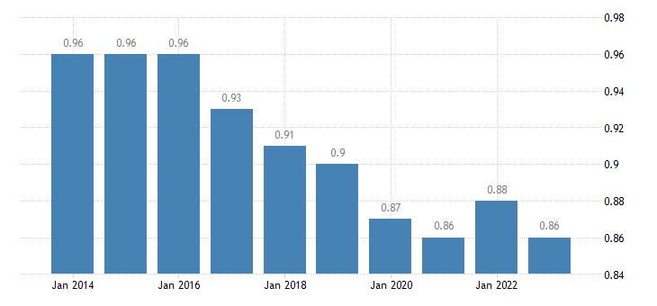 slovenia median relative income of elderly people 60 males eurostat data