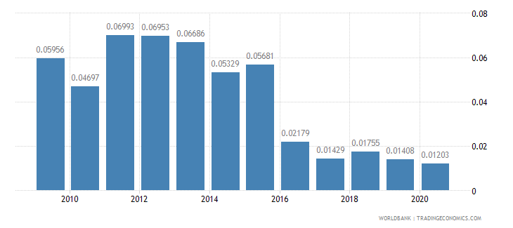 slovenia merchandise exports by the reporting economy residual percent of total merchandise exports wb data