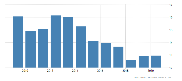 slovenia merchandise exports to developing economies in europe  central asia percent of total merchandise exports wb data