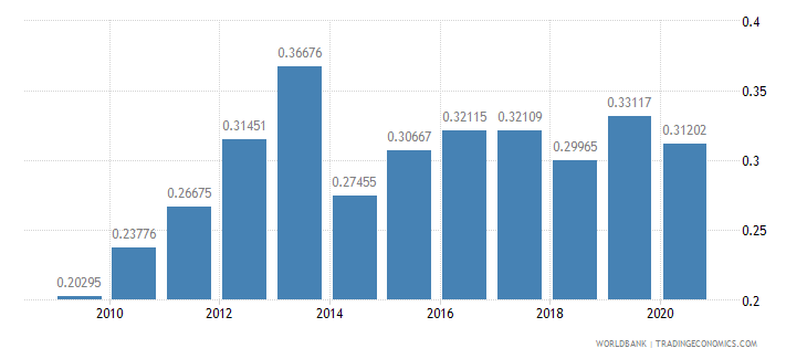 slovenia merchandise exports to developing economies in sub saharan africa percent of total merchandise exports wb data