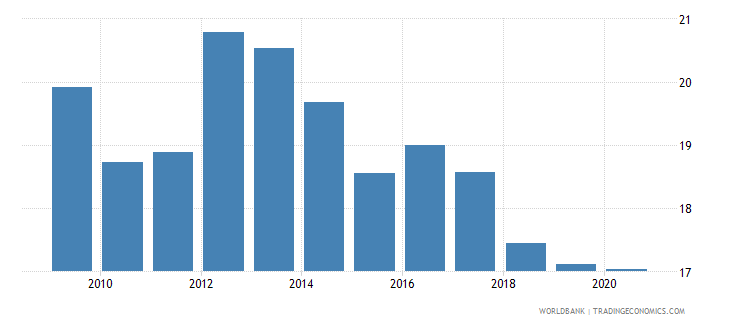 slovenia merchandise exports to developing economies outside region percent of total merchandise exports wb data